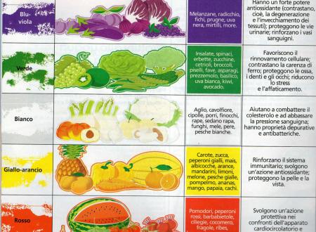 La dieta dei 5 colori