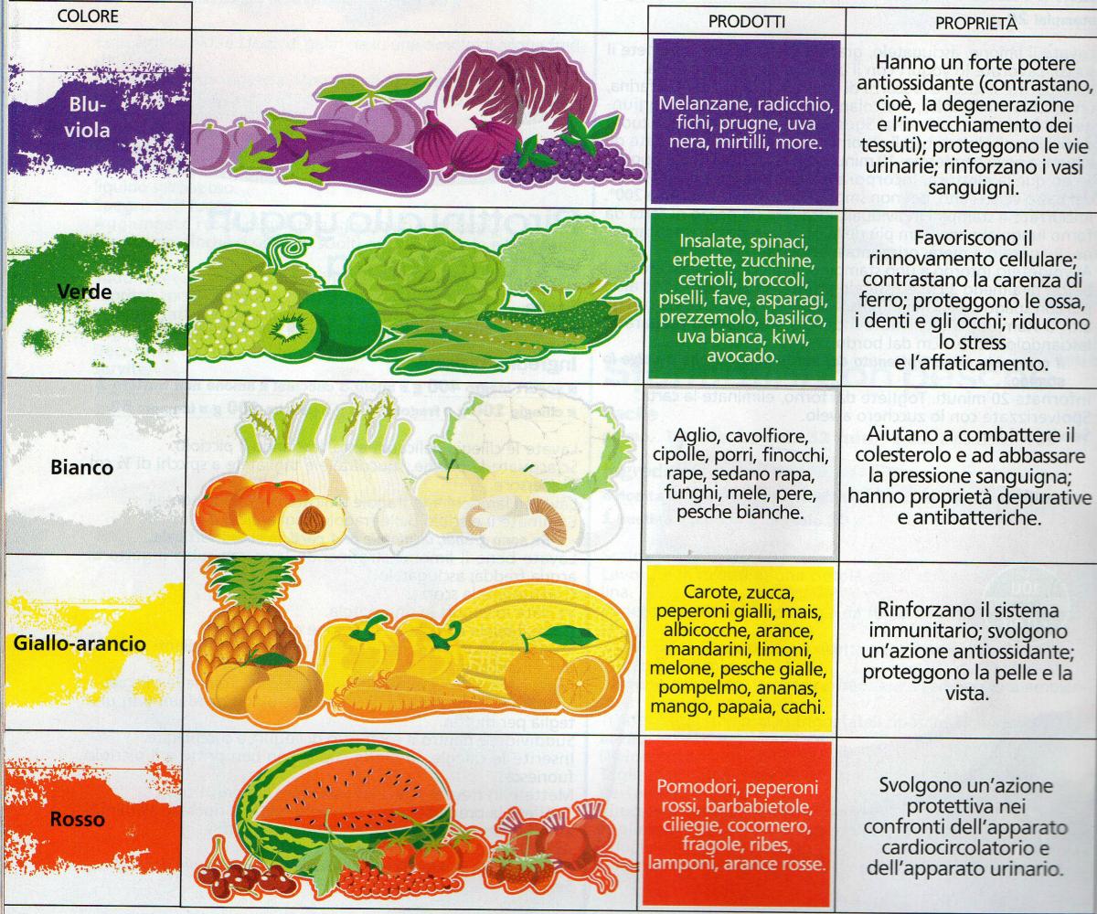 benefici per la dieta dei funghi
