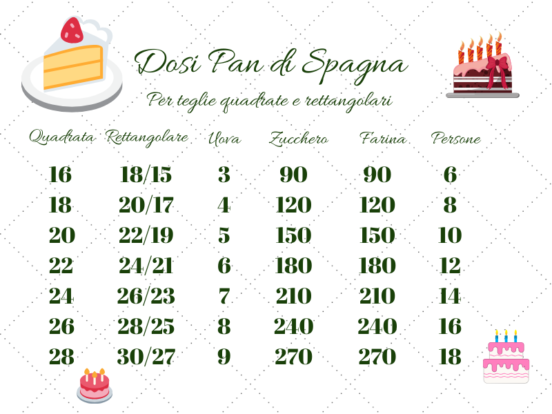 Ricetta Pan Di Spagna Dosi Per 20 Persone.Dosi Pan Di Spagna Per Teglie Rotonde A Cuore Quadrate E Rettangolari