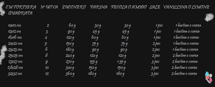 Ricetta Pan Di Spagna Dosi Per 20 Persone.Tabella Indicativa Con Rapporto Tra Dosi Per Pan Di Spagna E Misura Teglia Le Delizie Di Pepi