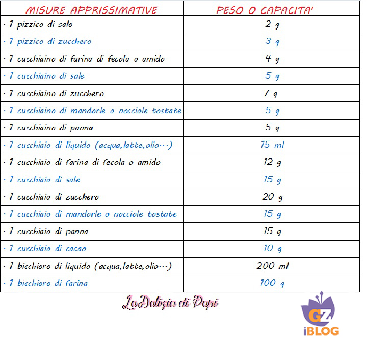 Equivalenze tra misure approssimative e peso o capacita - Conversione unita di misura portata ...